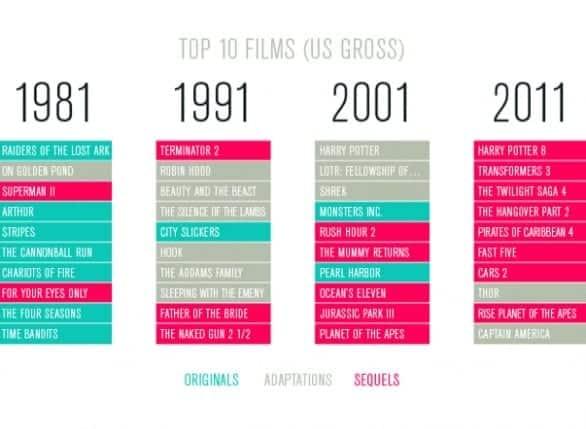 Classifiche Cinema
