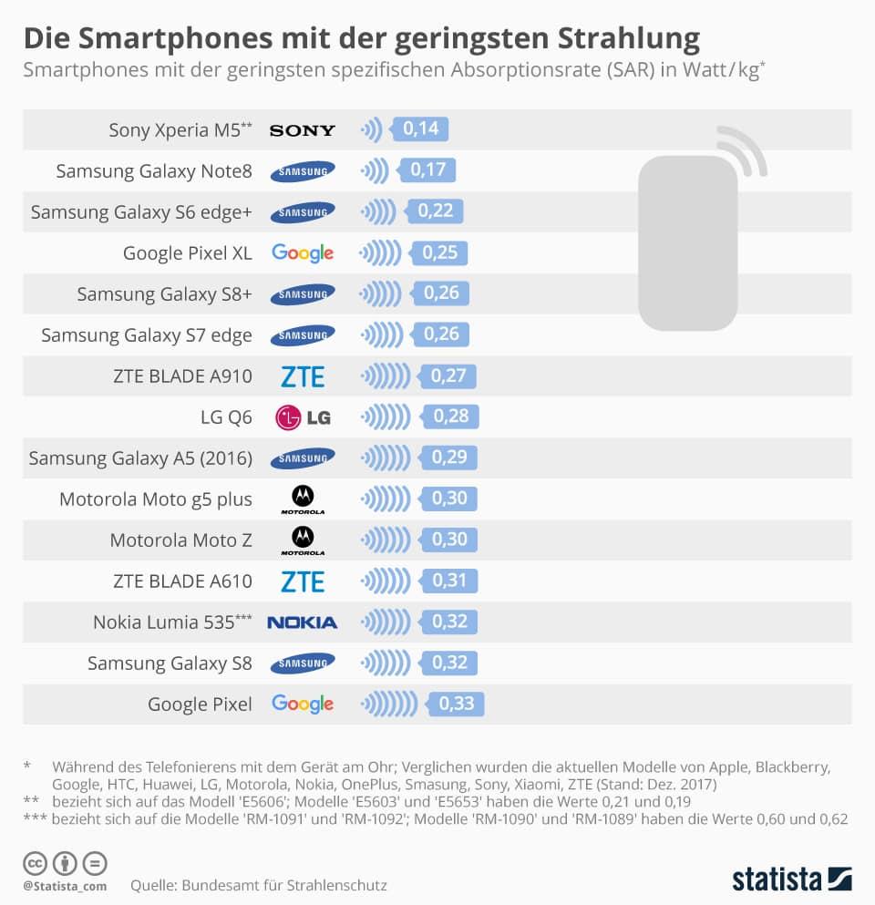 Elenco dei modelli smartphone più famosi, da quello col valore SAR più alto al più basso