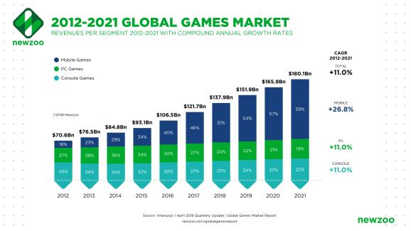 grafico videogiochi crescita