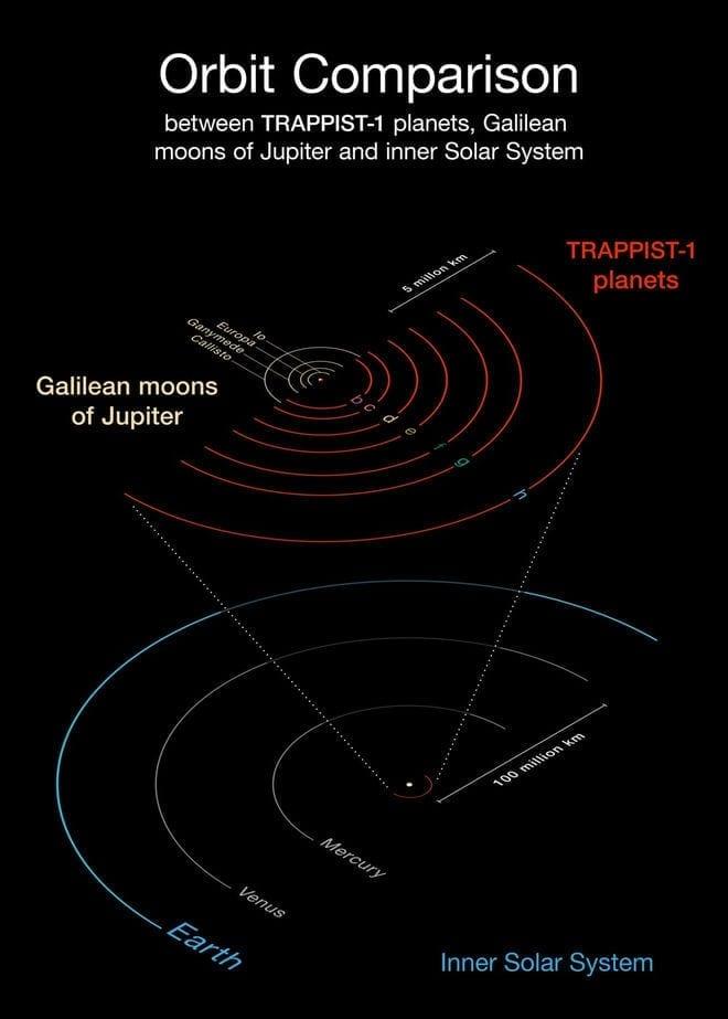 trappist-1 schema planetario